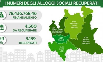 Alloggi sfitti, riqualificazione conclusa: a Pavia recuperato il 58% delle unità