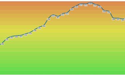 Incidenza contagi Covid: Pavia è da zona rossa, ma la curva cala