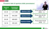Vaccini UNDER 50 Lombardia: quando e come prenotare, le date